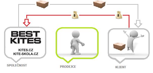 affiliate zaplacení objednávky